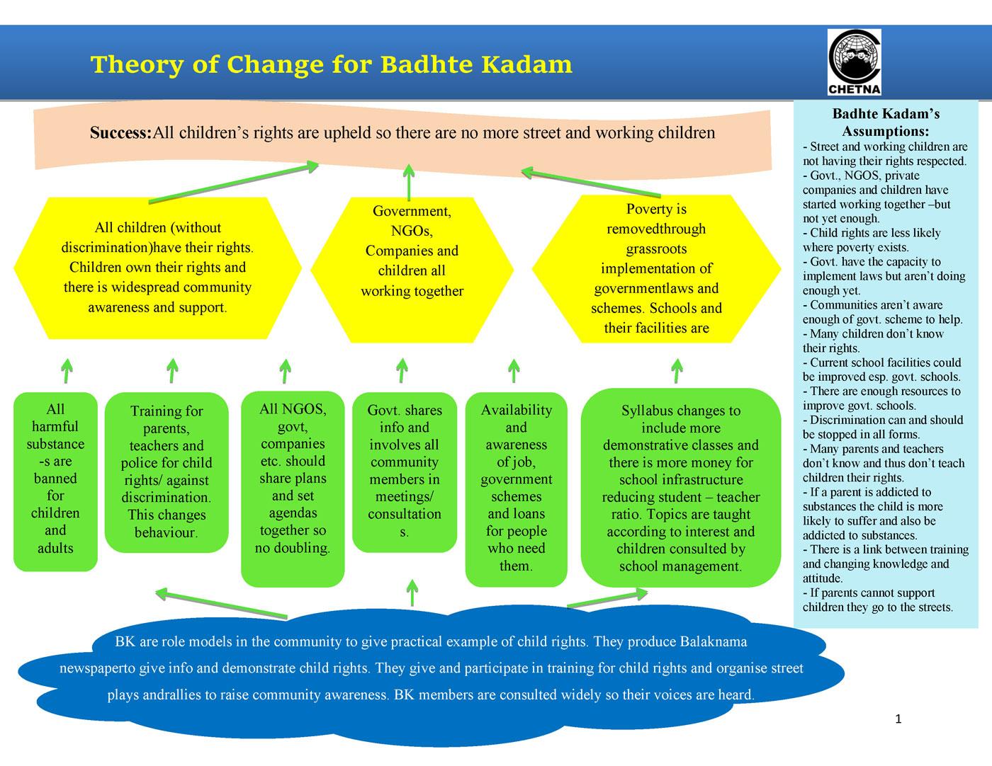bk-theory-of-change